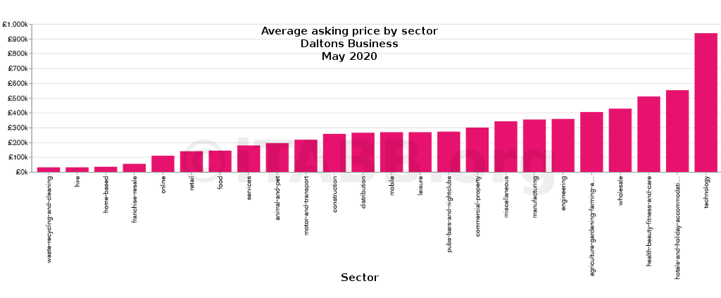 Average asking price by sector -daltons