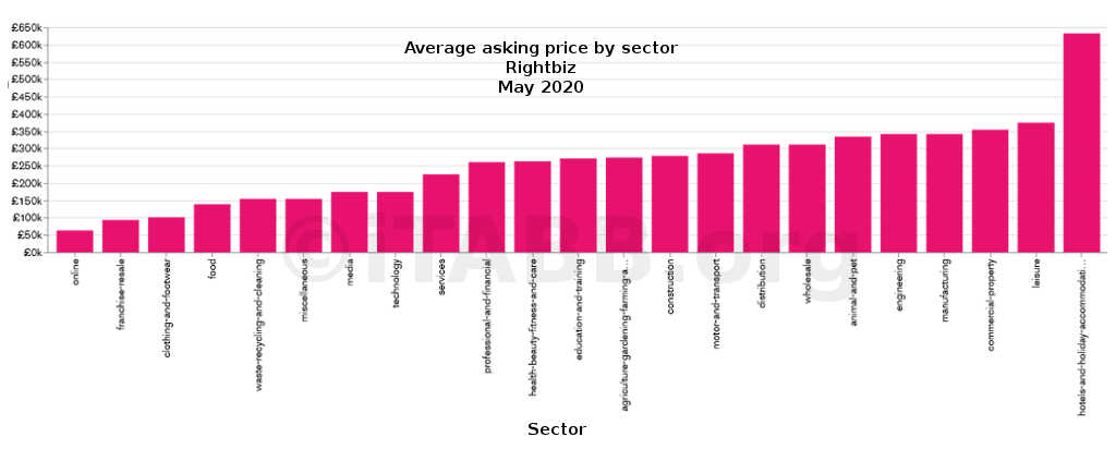 Average asking price by sector -rightbiz