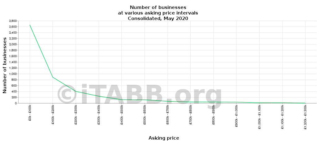Number of businesses at various asking price intervals