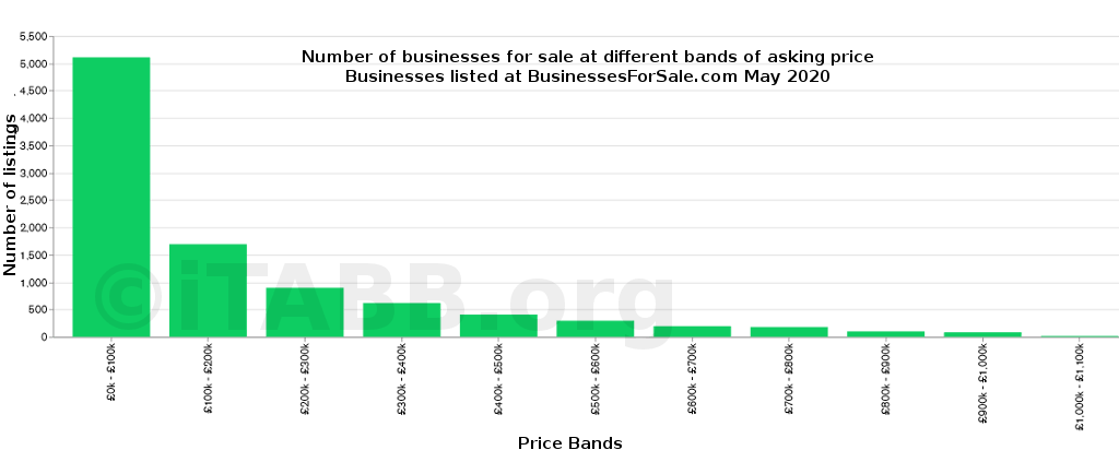 Number of business by asking price - Businesses For Sale.com