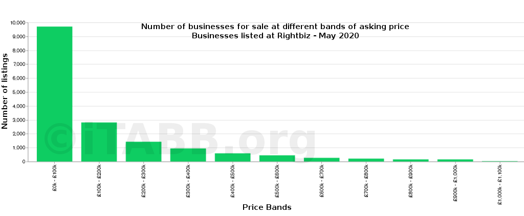 Number of businesses by asking price -rightbiz