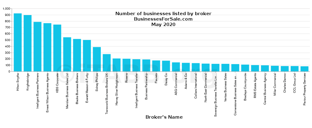 Number of businesses by broker - bfs