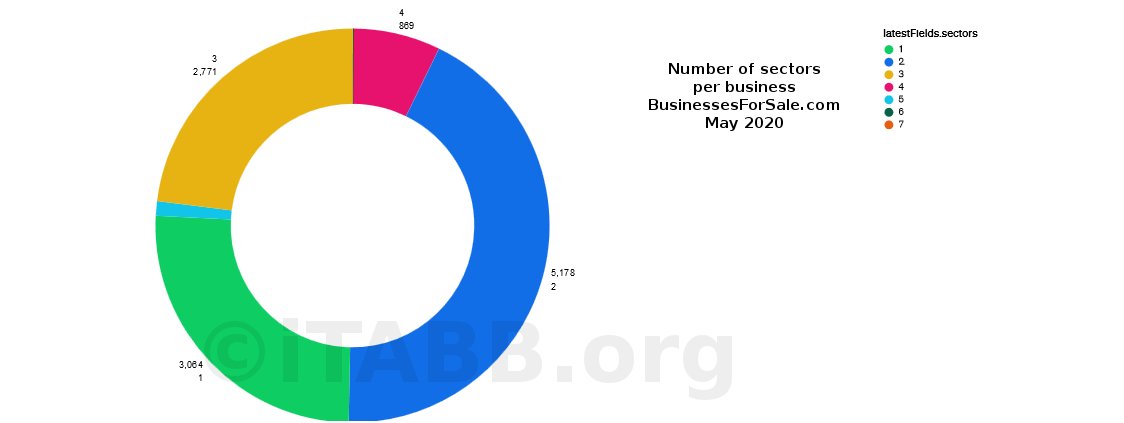 Number of sectors per business - businesses for sale