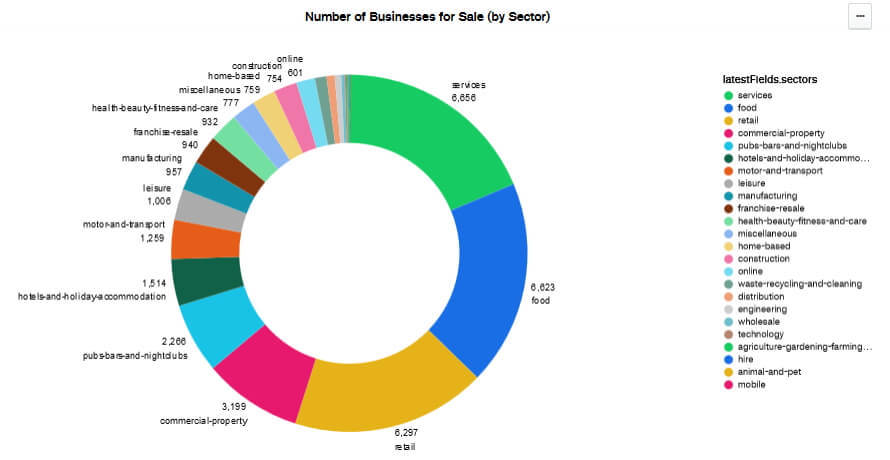 businesses for sale by sector